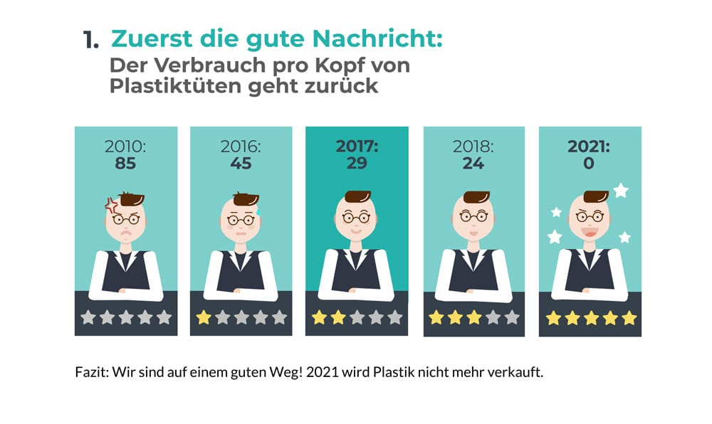 Plastiktüten Verbrauch 2019 Infografik