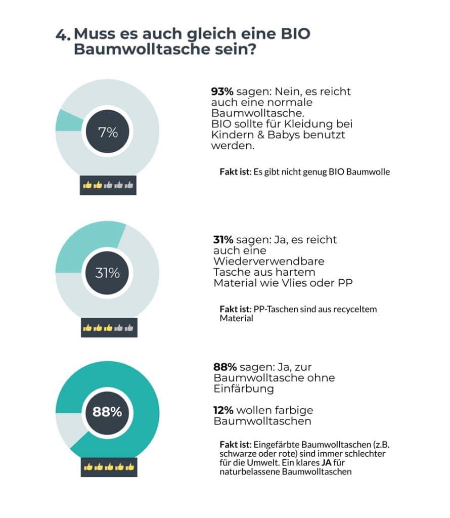 Warum Bio Baumwolltaschen bedrucken Infografik